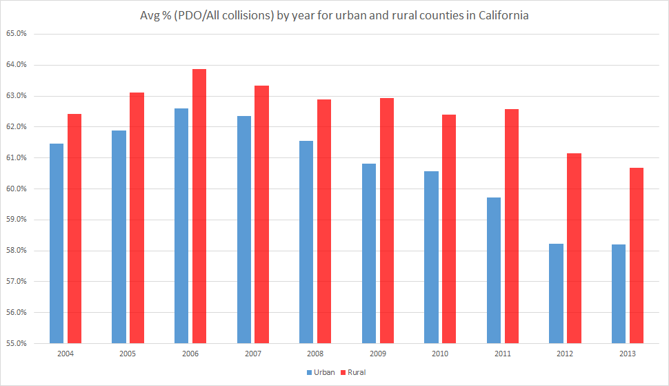 PDO by year urban/rural